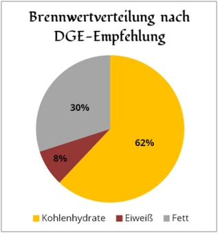 diagramm-brennwertverteilung-nach-dge
