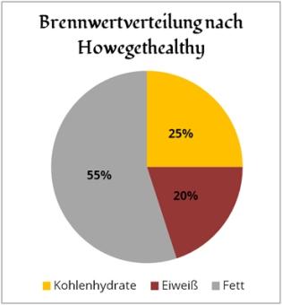 diagramm-brennwertverteilung-nach-hwgh