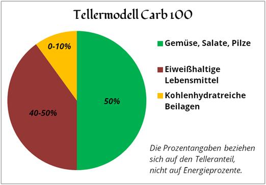 tellermodell-carb-100